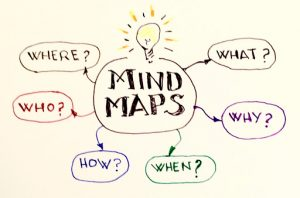 Mind Mapping and Its Advantages in Education and Business